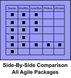 Side-By-Side Comparison Agile Packages