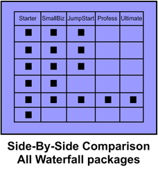 Side-By-Side Comparison Waterfall Packages